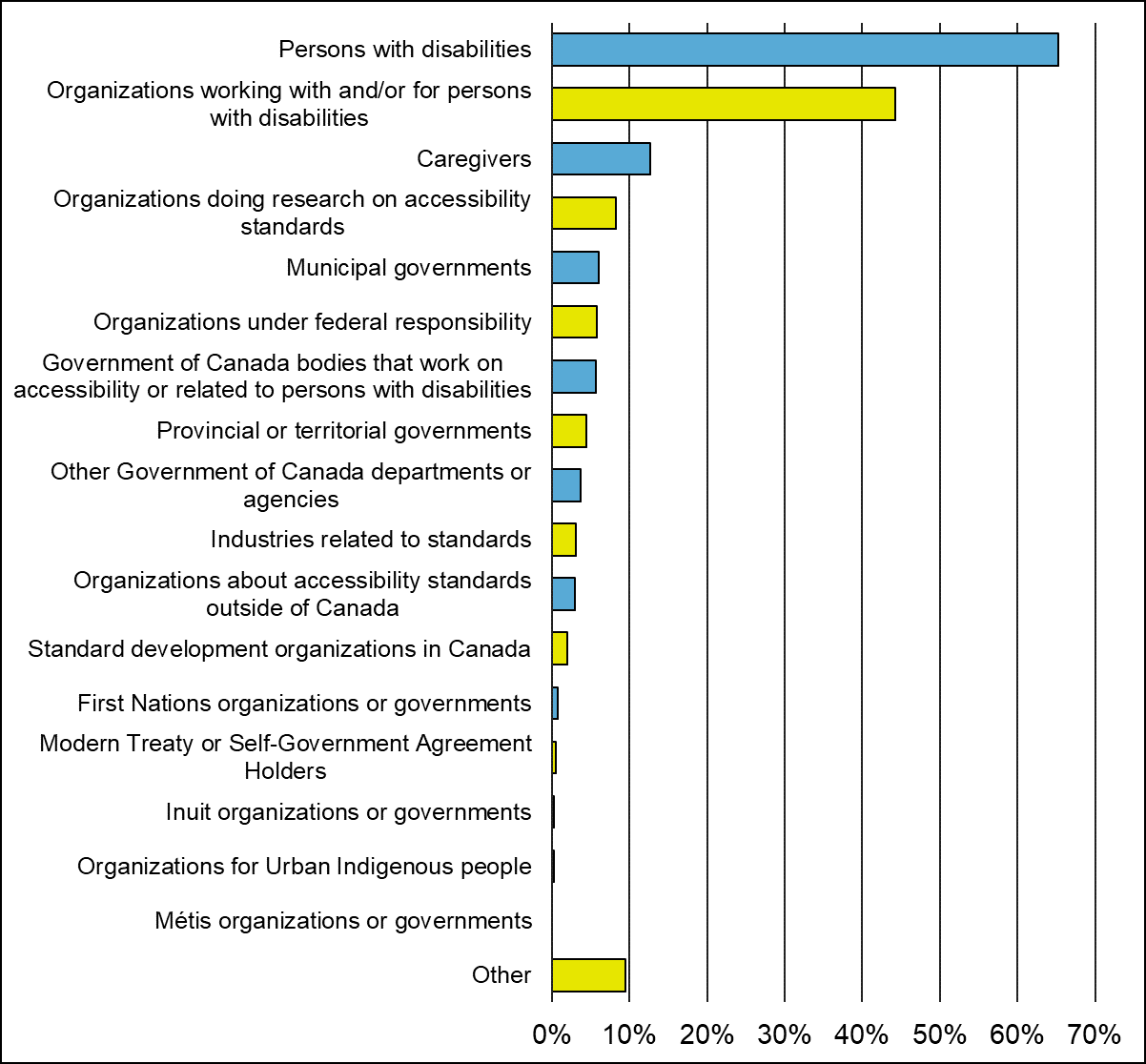 "A bar graph that shows the groups that participants chose to identify with.   Bar graph with 18 columns: • 65.3% of participants chose ""persons with disabilities"" as a group they identify with. • 44.2% of participants chose ""organizations working with, and/or for persons with disabilities"" as a group they identify with.  • 12.6% of participants chose ""caregivers"" as a group they identify with.  • 8.2% of participants chose ""organizations doing research on accessibility standards"" as a group they identify wi"