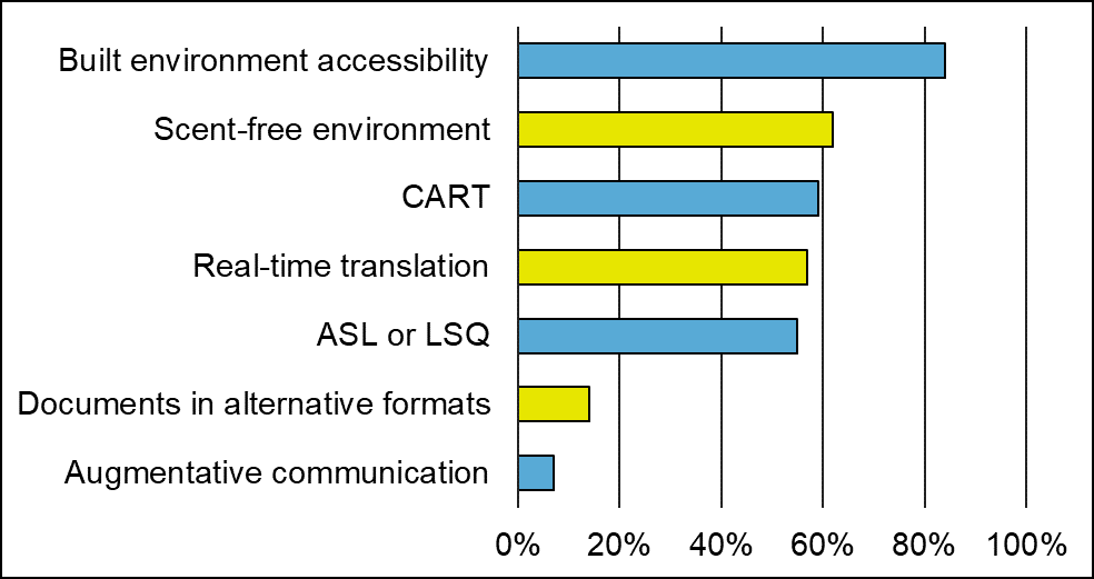 "A bar graph that shows the features participants chose for in person activities.  Bar graph with 7 bars:  • 84% of participants chose ""built environment"".  • 62 % of participants chose ""scent-free environment"".  • 59 % of participants chose ""CART"".  • 57 % of participants chose ""real-time translation"".  • 55 % of participants chose ""ASL or LSQ"".  • 14 % of participants chose ""documents in alternative formats"".  • 7 % of participants chose ""augmentative communication""."