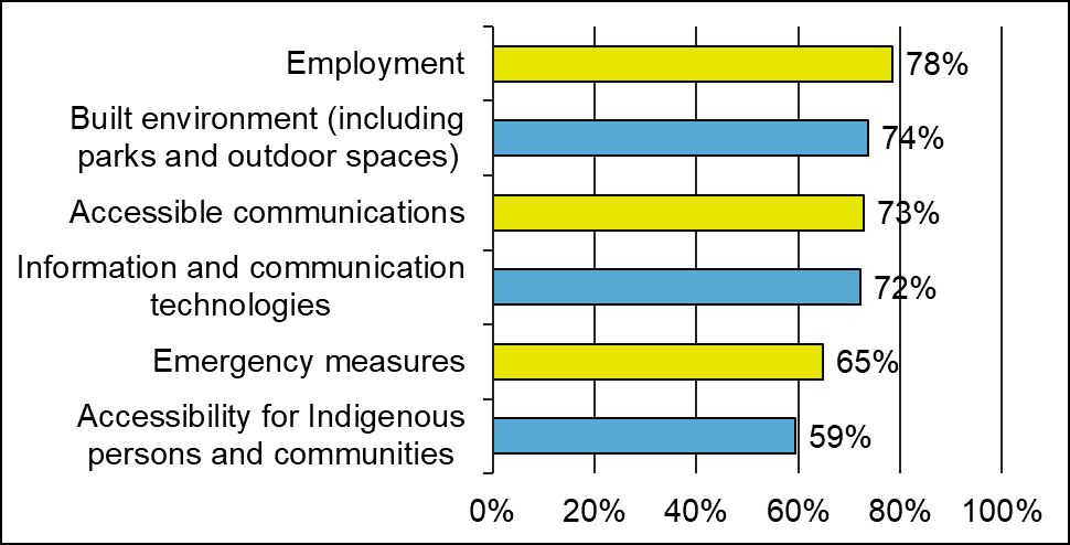 A bar graph that shows the past research priorities participants chose to support.  Bar graph with 6 columns: • 78% of participants chose to support employment. • 74% of participants chose to support the built environment (including outdoor spaces). • 73% of participants chose to support accessible communications. • 72% of participants chose to support information and communication technologies. • 65% of participants chose to support emergency measures. • 59% of participants chose to support accessibility f