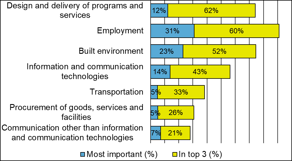 A bar graph that shows how participants ranked their top 3 research priorities.  Bar graph with 7 bars. From top to bottom: • 12% of participants chose the design and delivery of programs and services as the most important priority. 62% of participants included it in their top 3 priorities. • 31% of participants chose employment as the most important priority. 60% of participants  included it in their top 3 priorities. • 23% of participants chose the built environment as the most important priority. 53% of