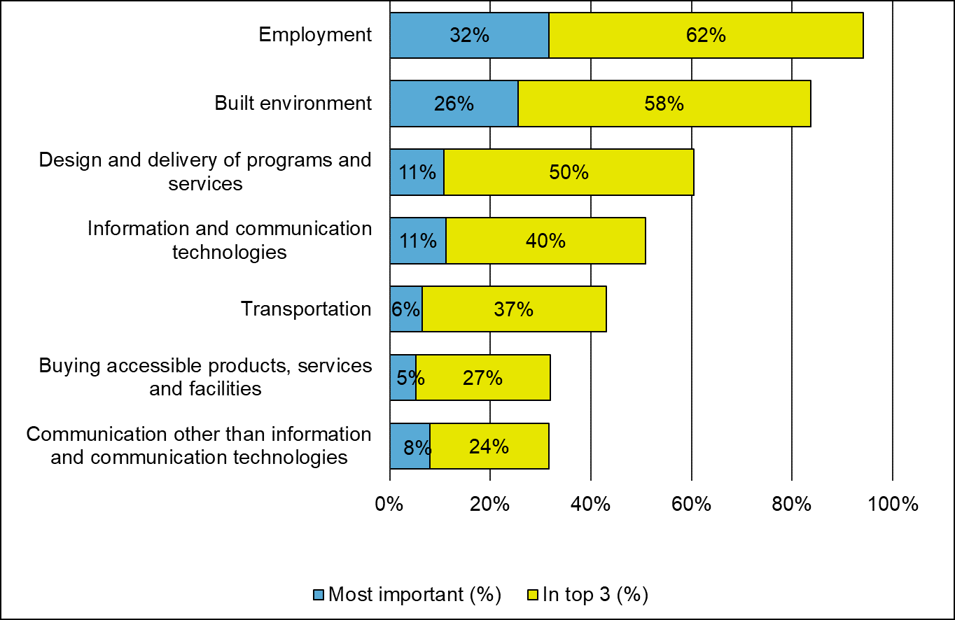 A bar graph that shows how participants ranked their top 3 areas of focus for standards.  Bar graph with 7 columns. From top to bottom: • 32% of participants chose employment as the most important area of focus. 62% of participants included it in their top 3 areas of focus. • 26% of participants  chose  the built environment as the most important area of focus. 58% of participants included it built environment in their top 3 areas of focus. • 11% of participants  chose the design and delivery of programs an